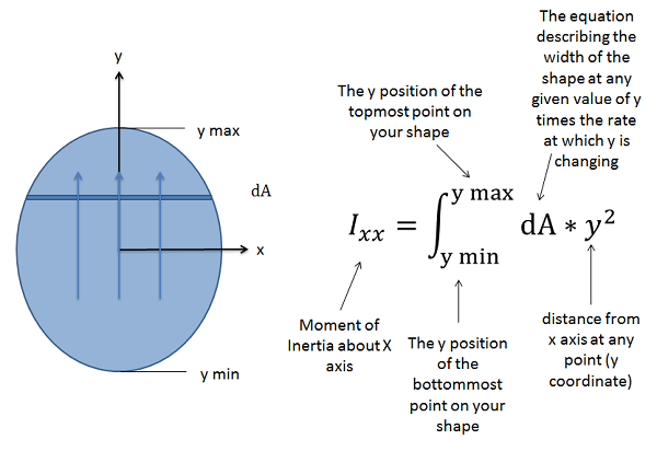moment of inertia application in real life