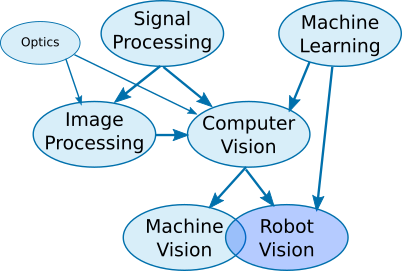 applications of computer networks in various fields