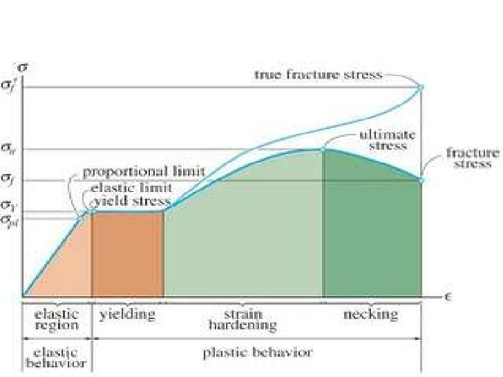 application of stress and strain