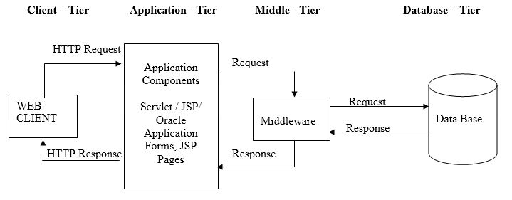 distributed application architecture in java