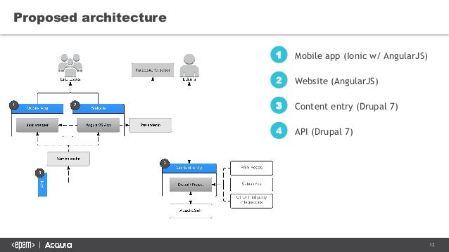 how to implement sso in web application