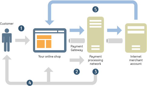 how to integrate payment gateway in java web application