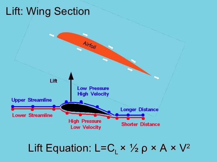 the lift on an airplane wing is an application of