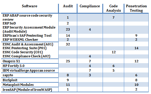 web application security audit tool